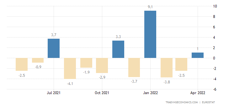 Euro Area Exports To Extra Ea18 - Capital Goods (Volume %mom)