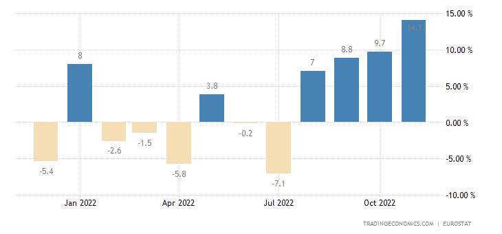 Euro Area Exports To Extra Ea18 - Capital Goods (Volume %yoy)