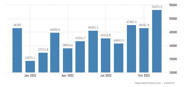 Euro Area Exports of Extra-ea18 - Capital Goods