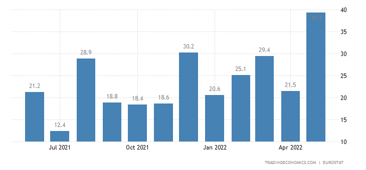 Euro Area Exports To Extra Ea18 - Chemicals (Trade Value %yoy)
