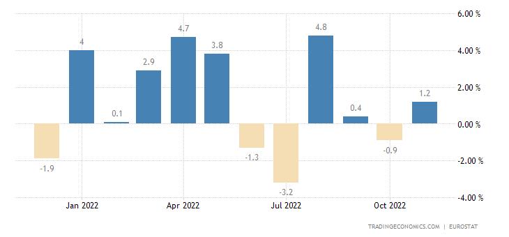 Euro Area Exports of Extra Ea18 - Cons.goods Excl.trnsp.eqp