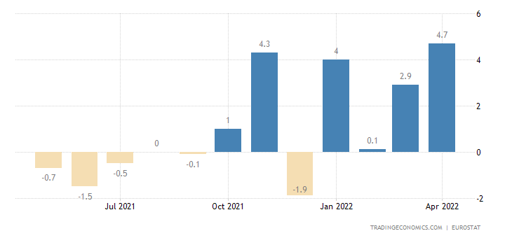 Euro Area Exports To Extra Ea18 - Cons.Goods Excl.Trnsp.Eqp.(Trd.Val.%mom)