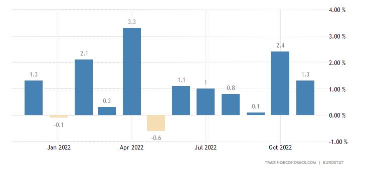 Euro Area Exports of Extra Ea18-cons.goods Excl.trnsp.eqp(u