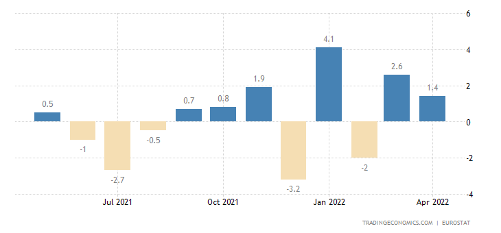 Euro Area Exports of Extra Ea18-consumer Goods Excl.trnsp.e