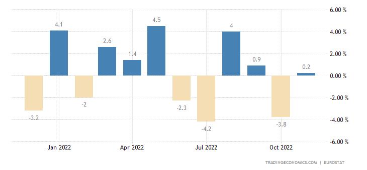 Euro Area Exports To Extra Ea18-Consumer Goods Excl.Trnsp.Eqp(Vol.%mom)