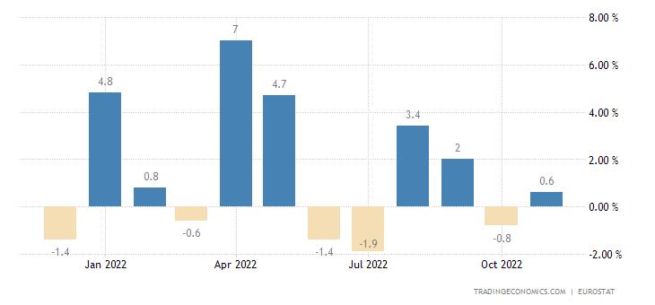 Euro Area Exports Extra-Ea18 - Consumer Goods (Trade Value %mom)
