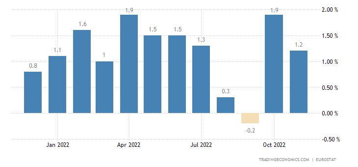 Euro Area Exports Extra-Ea18 - Consumer Goods (Unit Value %mom)
