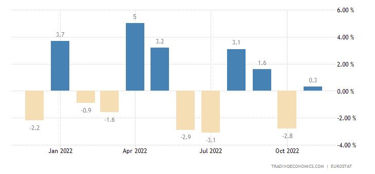 Euro Area Exports of Extra-ea18 - Consumer Goods (volume %m