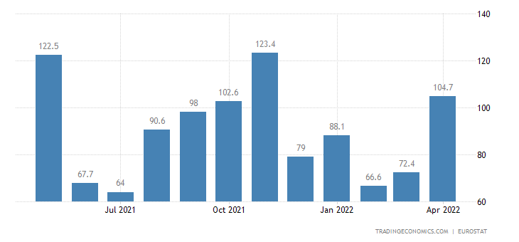 Euro Area Exports of Extra Ea18 - Energy (trade Value %yoy)