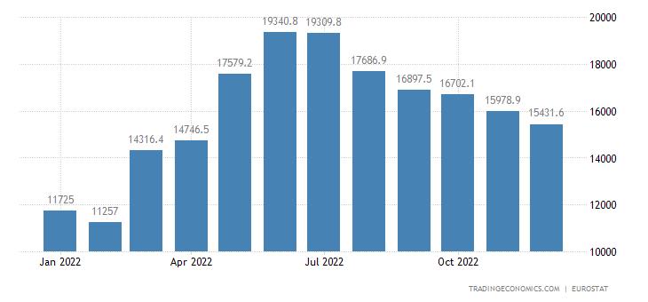 Euro Area Exports of Extra Ea18 - Energy