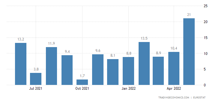 Euro Area Exports of Extra Ea18 - Food (trade Value %yoy)
