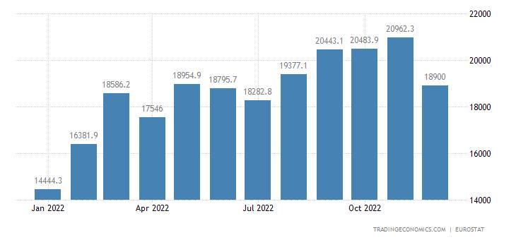 Euro Area Exports of Extra Ea18 - Food