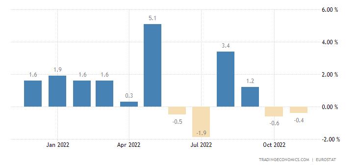 Euro Area Exports To Extra-Ea18 - Intermediate Goods (Trade Value %mom)