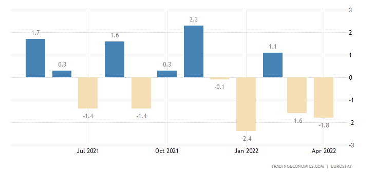 Euro Area Exports of Extra-ea18 - Intermediate Goods (volum