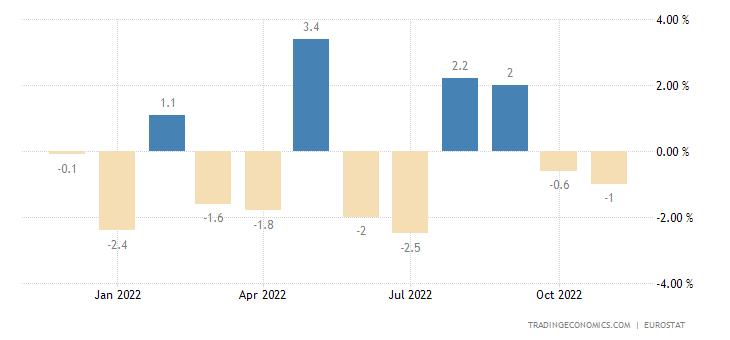Euro Area Exports of Extra-ea18 - Intermediate Goods (volum