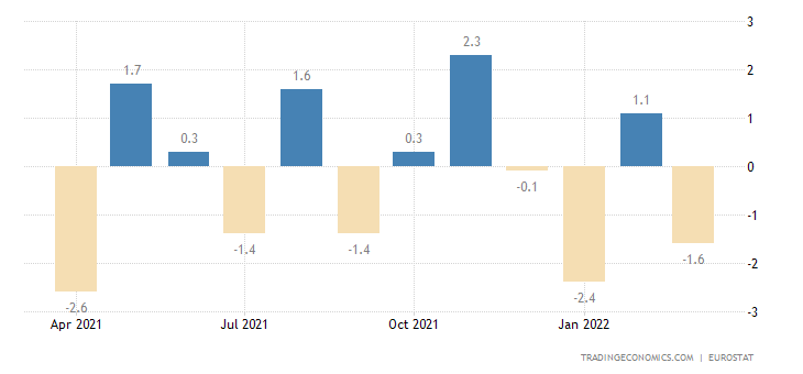 Euro Area Exports To Extra-Ea18 - Intermediate Goods (Volume %mom)