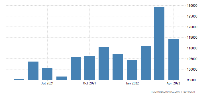 Euro Area Exports of Extra-ea18 - Intermediate Goods