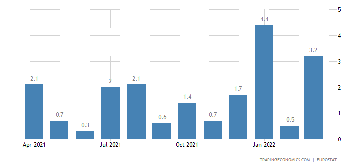 Euro Area Exports of Extra-ea18-intermediate Goods(unit Val