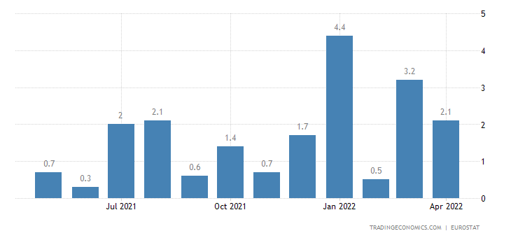 Euro Area Exports To Extra-Ea18-Intermediate Goods(Unit Value %mom)