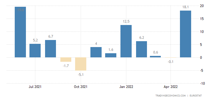 Euro Area Exports To Extra Ea18-Machinery & Transp.Eqp(Trade Val%yoy)