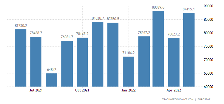 Euro Area Exports To Extra Ea18 - Machinery &Transport Equipment