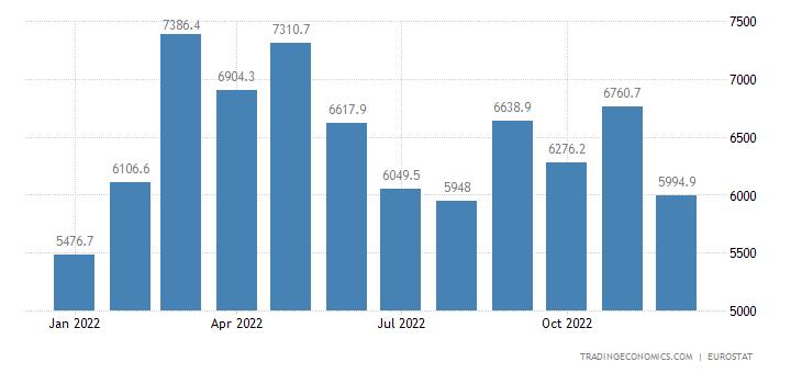Euro Area Exports of Extra Ea18 - Raw Materials