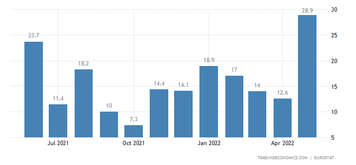 Euro Area Exports of Extra-ea18 (trade Value %yoy)