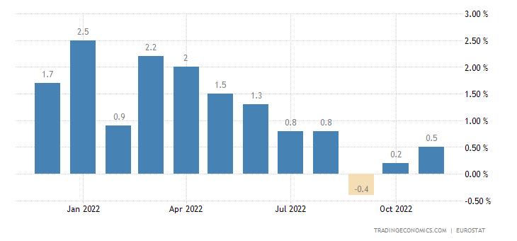 Euro Area Exports of Extra Ea18 (unit Value %mom)