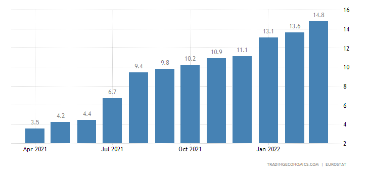Euro Area Exports of Extra Ea18 (unit Value %yoy)