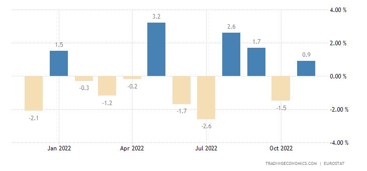 Euro Area Exports of Extra Ea18 (volume %mom)
