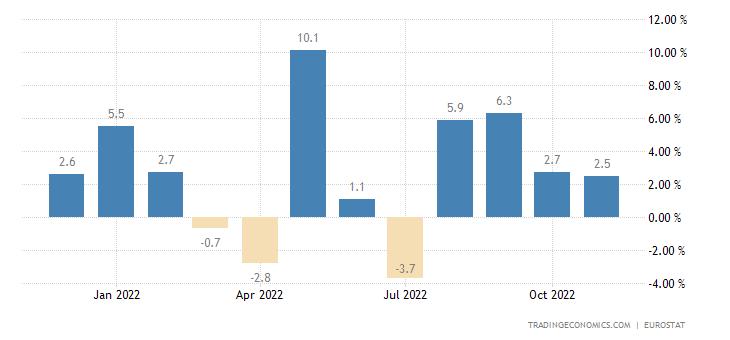 Euro Area Exports of Extra Ea18 (volume %yoy)