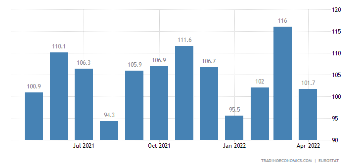 Euro Area Exports of Extra-ea18