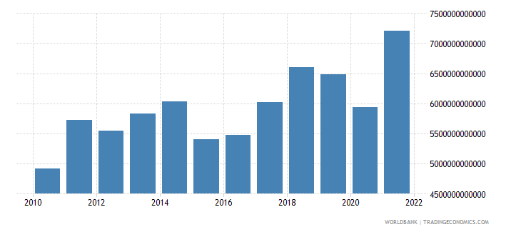euro area exports of goods and services bop us dollar wb data