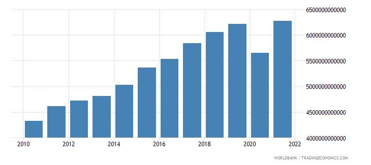 euro area exports of goods and services constant 2000 us dollar wb data