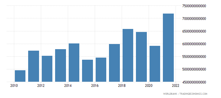euro area exports of goods and services us dollar wb data