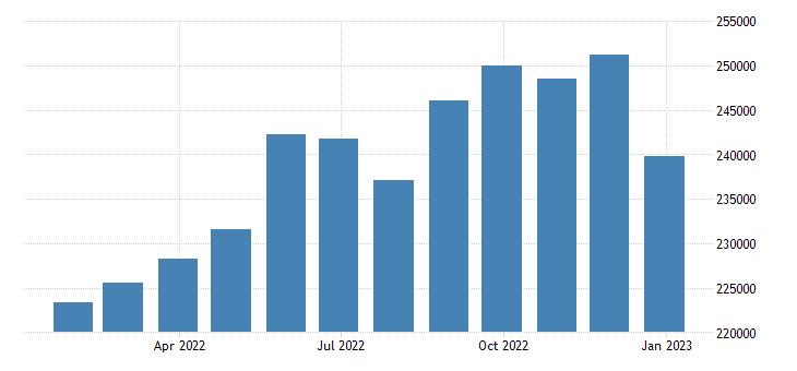 euro area exports of goods eurostat data