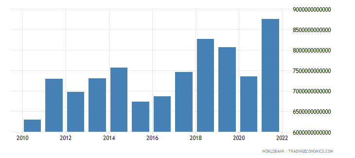 euro area exports of goods services and income bop us dollar wb data