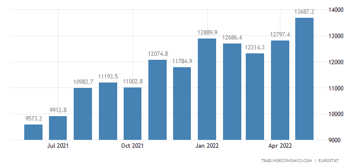 Euro Area Exports to Africa