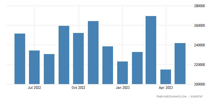 Euro Area Exports