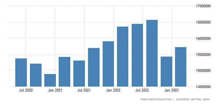 Euro Area Gross External Debt