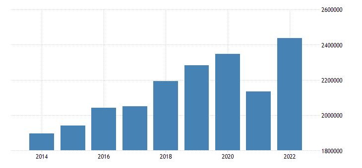 euro area extra euro area trade exports eurostat data