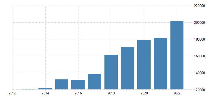 euro area extra euro area trade exports in partnership with china except hong kong eurostat data