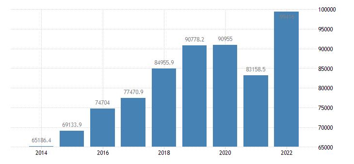 euro area extra euro area trade exports in partnership with czechia eurostat data