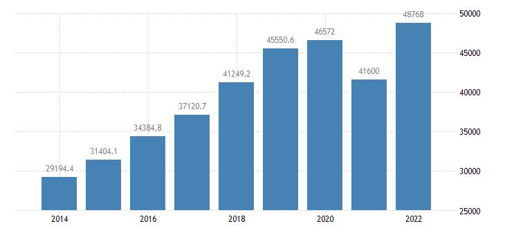 euro area extra euro area trade exports in partnership with romania eurostat data