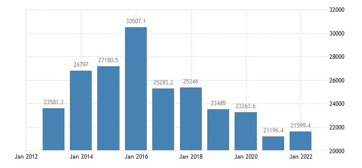euro area extra euro area trade exports in partnership with saudi arabia eurostat data