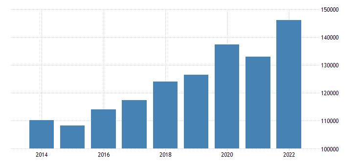 euro area extra euro area trade exports in partnership with switzerl eurostat data