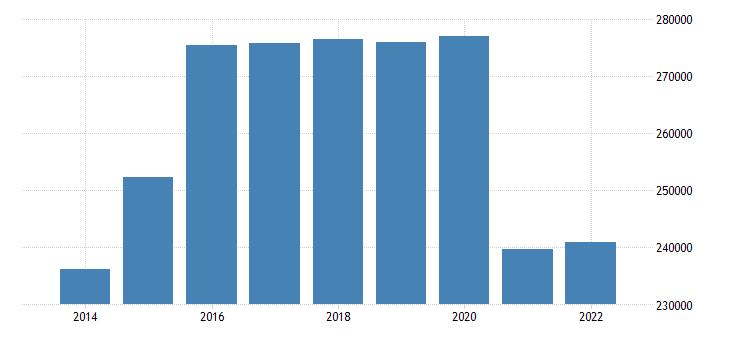 euro area extra euro area trade exports in partnership with united kingdom eurostat data