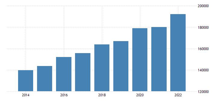 euro area extra euro area trade exports of food drinks tobacco eurostat data