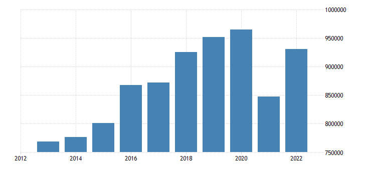 euro area extra euro area trade exports of machinery transport equipment eurostat data