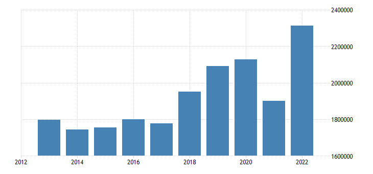 euro area extra euro area trade imports eurostat data